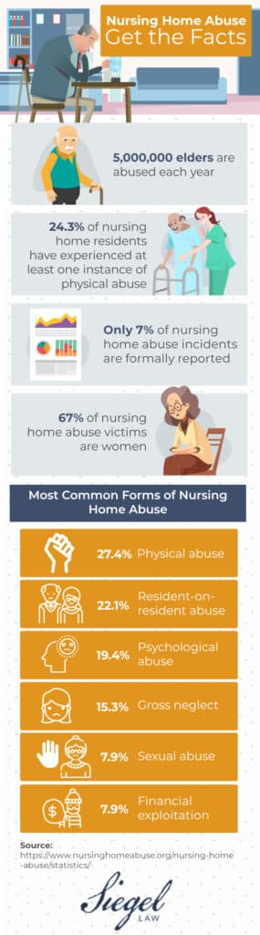 infographic providing statistics about nursing home abuse
